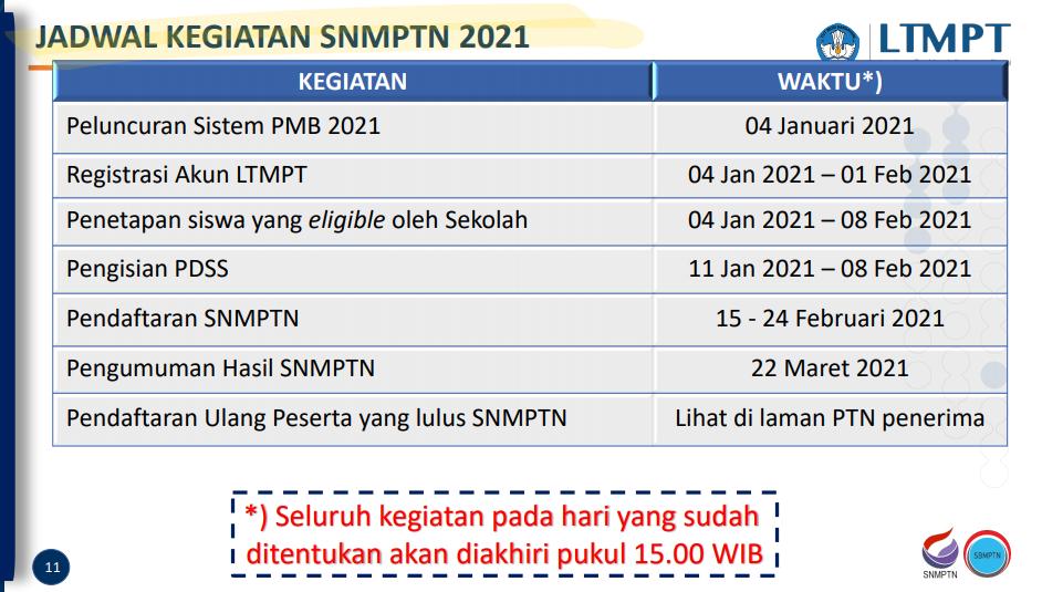 Jadwal Kegiatan SNMPTN 2021