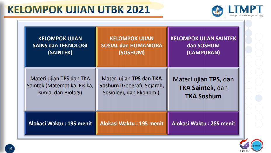 Kelompok Ujian UTBK 2021