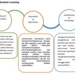 Sintaks Pembelajaran Blended Learning