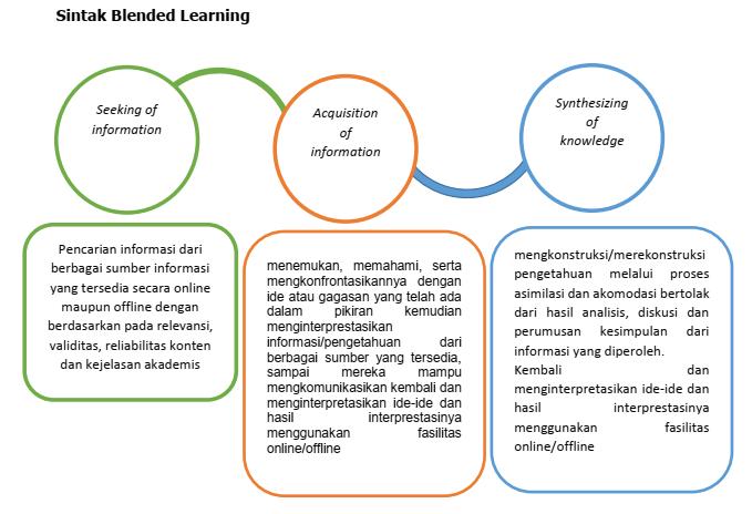 Sintak Pembelajaran Blended Learning