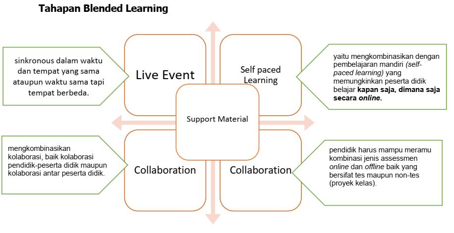 Kunci Sukses Pembelajaran Blended Learning