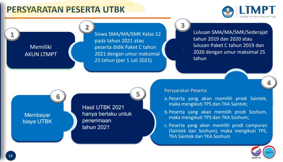 persyaratan peserta UTBK 2021
