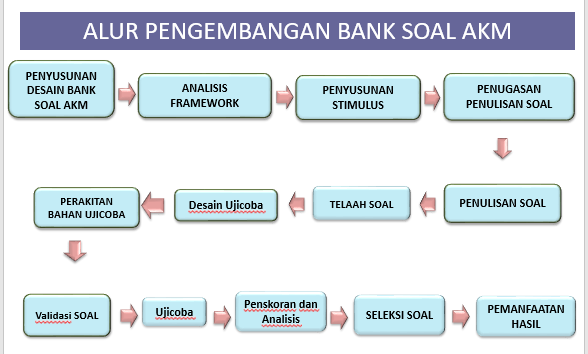 Soal Akm Literasi Numerasi Pengembangan Bank Soal