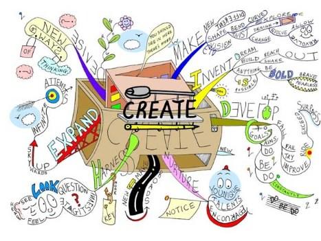 Pengertian Berpikir Kreatif