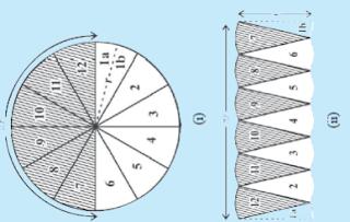 bagian bagian lingkaran rumus luas lingkaran