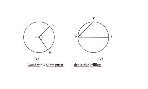 gambar 2. 3 sudut pusat sudut keliling