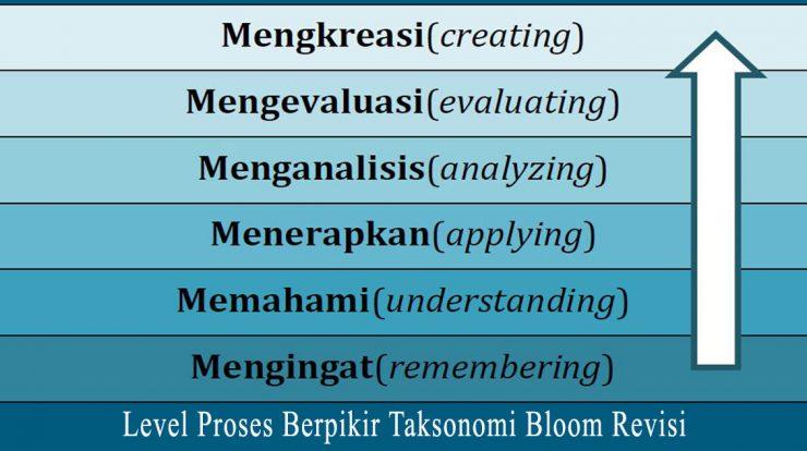 kata kerja operasional taksonomi bloom