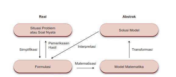 merancang model matematika untuk menyelesaikan contoh soal penerapan trigonometri