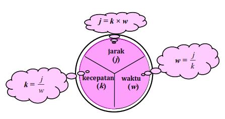 Rumus jarak kecepatan waktu