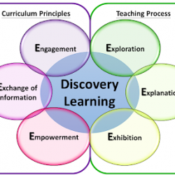 Sintaks discovery learning