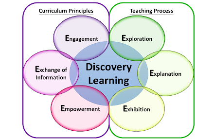 Sintaks discovery learning