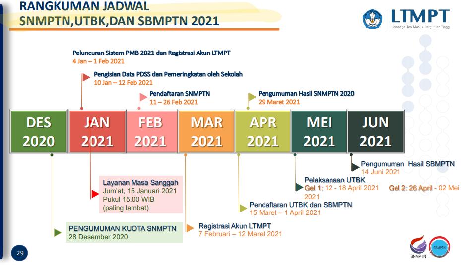 jadwal lengkap SNMPTN UTBK SBMPTN 2021