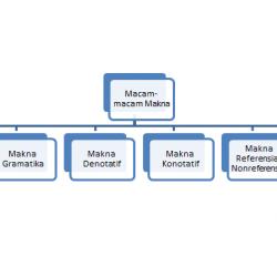 www.haidunia.com_Macam Macam makna kata