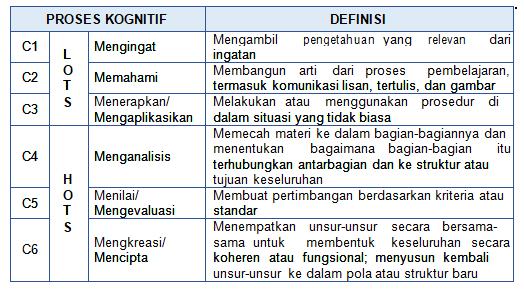 Materi pedagogik SKB Tabel ranah kognitif