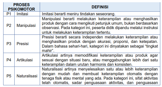 tabel ranah psikomotor