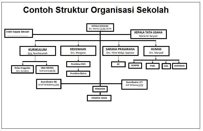 contoh struktur oragnisasi tugas dan tanggung jawab kepala sekolah