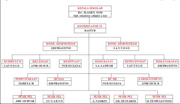 contoh struktur organisasi tata usaha sekolah