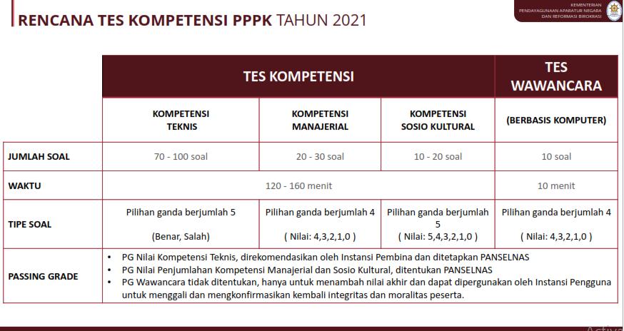 Jumlah soal tes kompetensi manajerial PPPK 2021