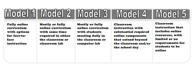 macam-macam tipe pembelajaran hybrid learning
