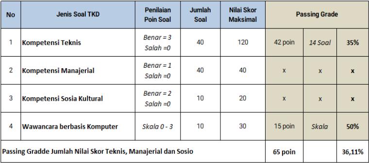 Tabel Jumlah Soal dan Passing Grade PPPK