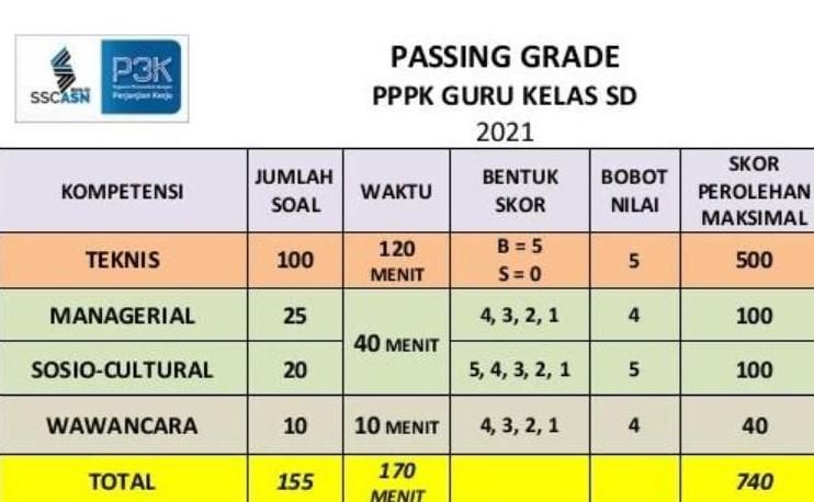 Jumlah soal P3K guru SD 2021